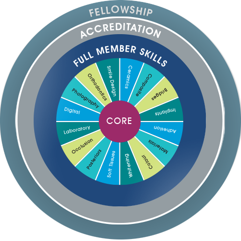 BACD Membership Levels